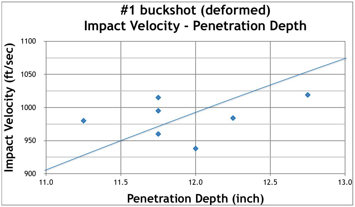 Maximum Effective Range Of Buckshot Info Shotguns Remingtonshotguns Remington870 Remington870diagram Figure 8b