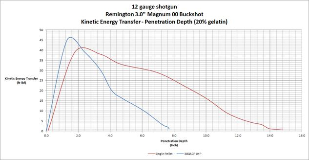 12 Gauge Gelatin Penetration