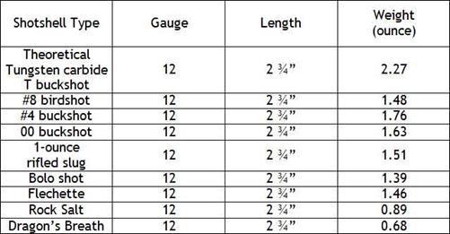12 gauge shotgun for 12 ga recoil table