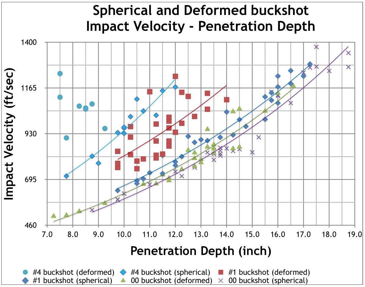 Maximum Effective Range Of Buckshot Shotgun Shell Diagram Figure 10 Impact Velocitypenetration Depth For All Tested