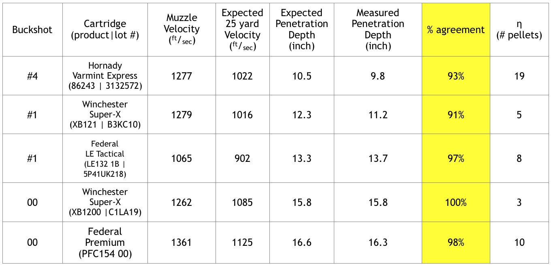 Table 4 Terminal Performance Of 1 And 00 Buckshot Shotshells Single Launched